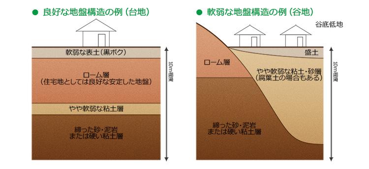 地盤構造図