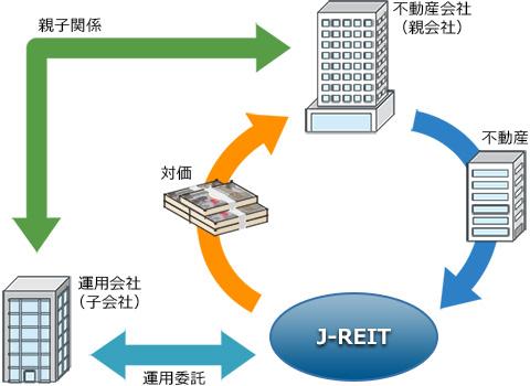 J-REIT模式図
