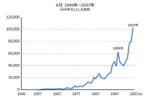 長期株価の推移(図)