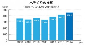 へそくりの推移2014(グラフ)