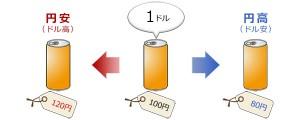 円安・円高(図)