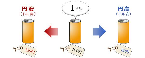 円安・円高 図