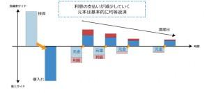 元金均等返済(図)