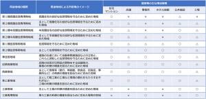 用途地域別建築物制限(表)