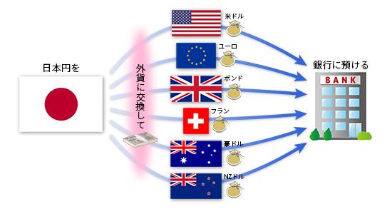 外貨投資(1)