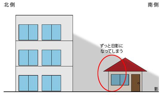 日影規制(側面図)