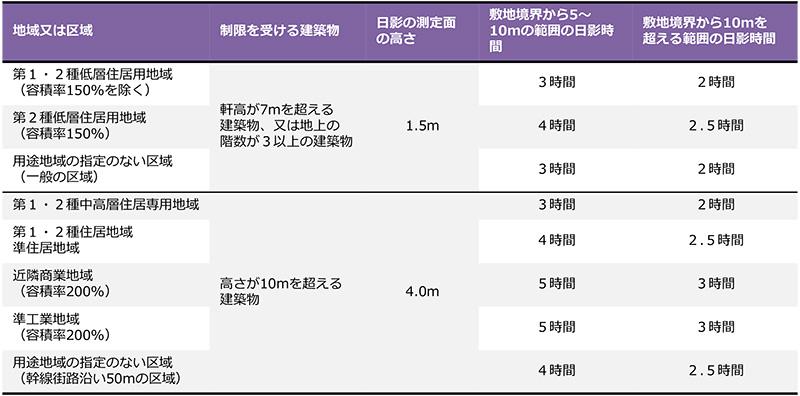 横浜市における日影規制に関する規制一覧
