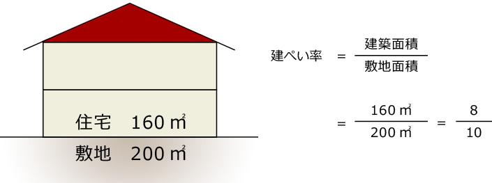 建築面積÷敷地面積