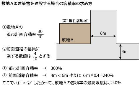 容積率の求め方