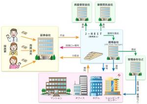 J-REITイメージ図