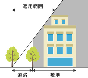 斜線制限(適用範囲)