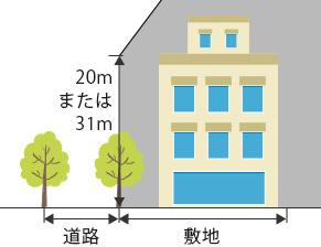 斜線制限(隣地)