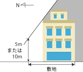 斜線制限(北側)