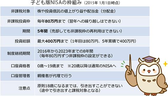 子ども版NISAの枠組み (2015年 1月1日時点)