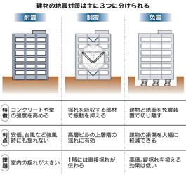 耐震・制震・免震の特徴等