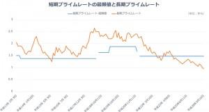 長・短期プライムレート(主要行)の推移 2001年以降