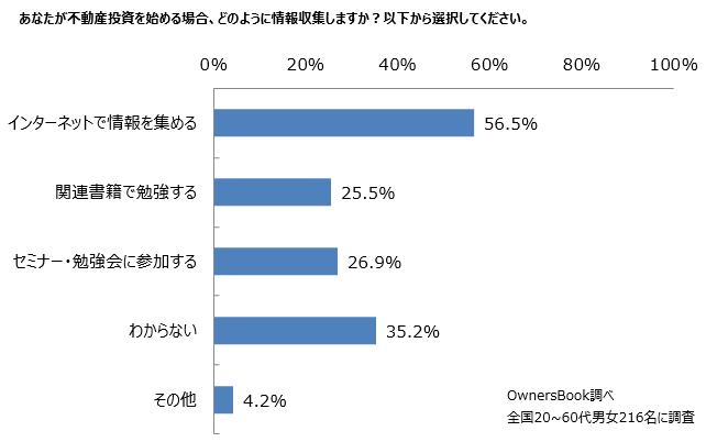不動産投資の初心者の情報収集元のアンケート結果